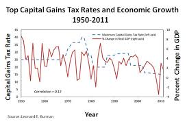 capital gains and taxes